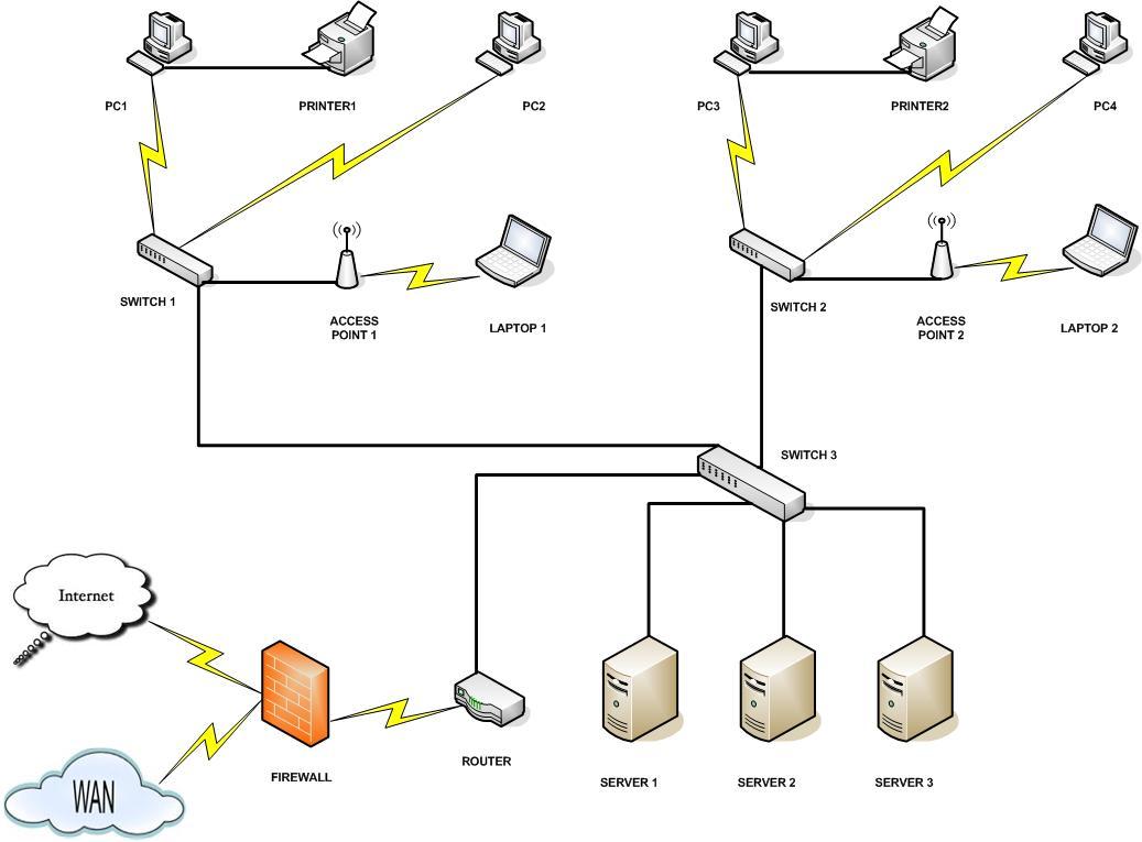Những lưu ý khi lắp đặt mạng LAN