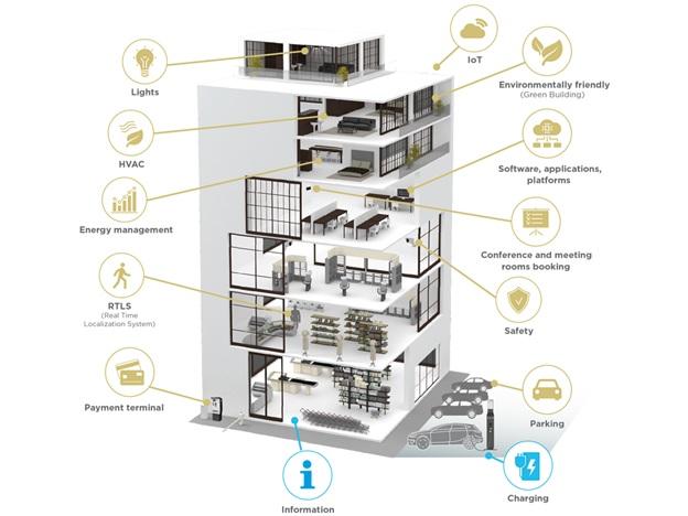 Tiêu chuẩn thi công hệ thống điện nhẹ