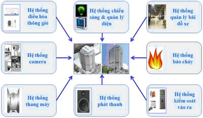 Hệ thống điện nhẹ bao gồm những gì?