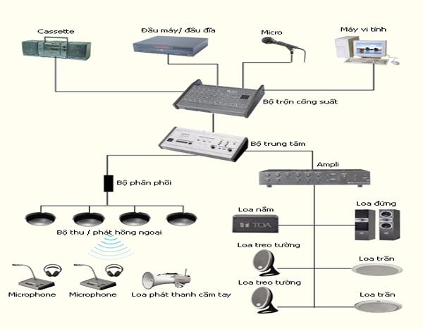hệ thống điện nhẹ khách sạn