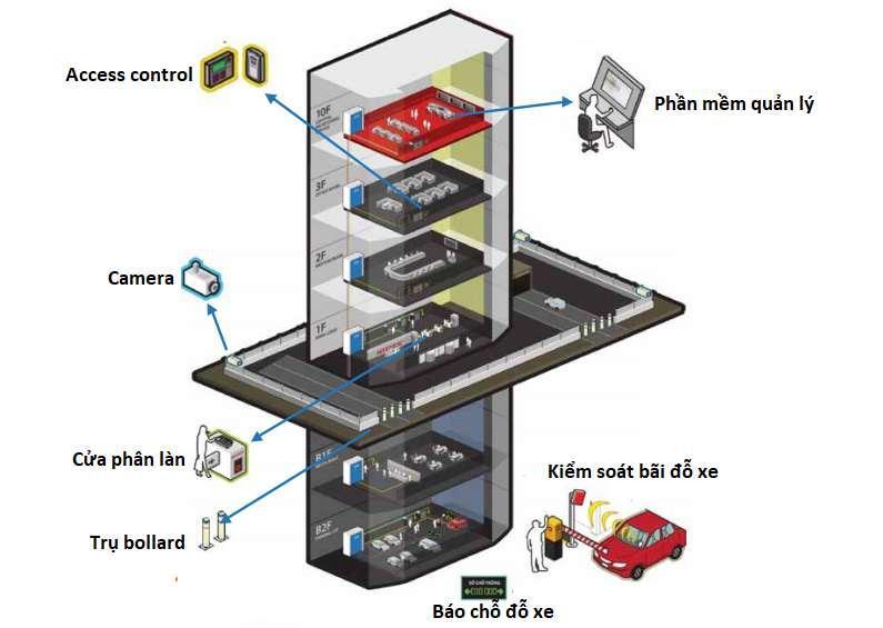 Hệ thống thiết bị an ninh cho toà nhà
