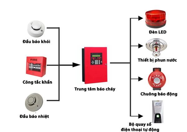 Tại sao nên lắp hệ thống báo cháy tự động?