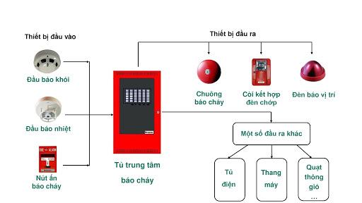 Lợi ích của việc lắp đặt hệ thống báo cháy tự động