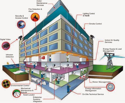 Quy trình thi công hệ thống điện nhẹ